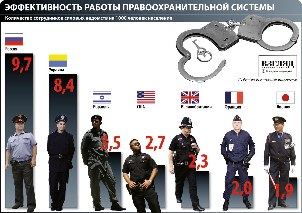 Количество полицаев на душу населения