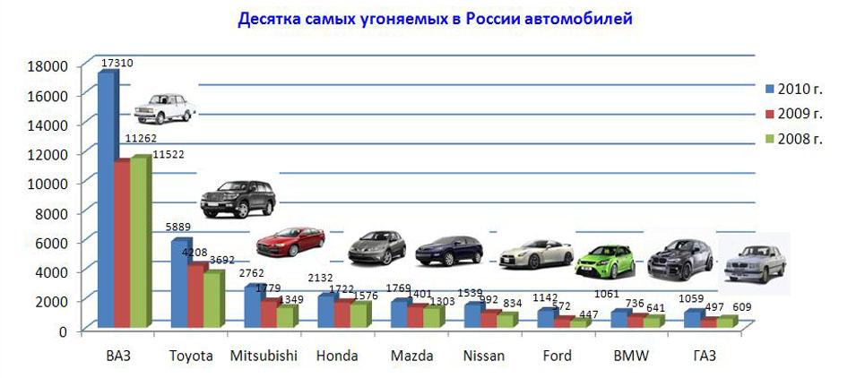 помощью статистика угонов автомобилей по спб этих